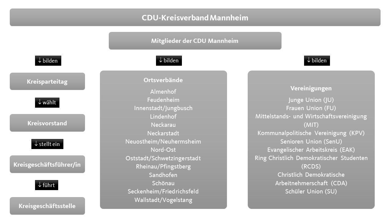 Organigram der CDU Mannheim - Stand: 11/2020